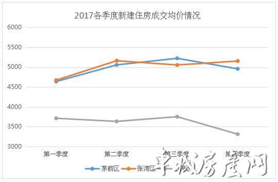 2017年商品住房价格走势