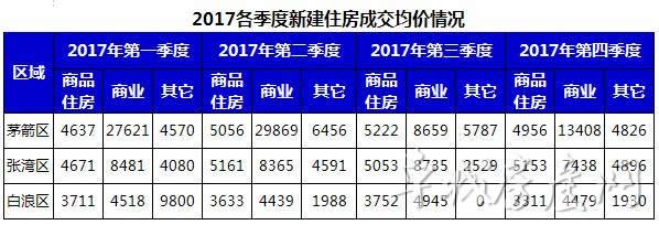 2017年十堰主城区内各季度商品房成交价格统计数据