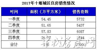 2017年商品房销售情况