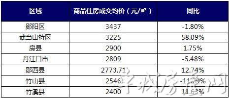 2017年12月各县市区房价统计