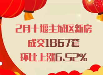 2月十堰主城区新房成交1867套 环比上涨6.52%