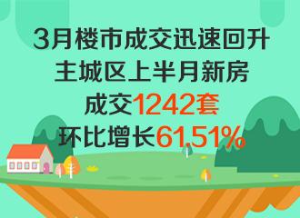 3月楼市成交迅速回升:十堰主城区上半月新房成交1242套,环比增长61.51%