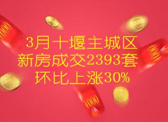 3月十堰主城区新房成交2393套环比上涨30%