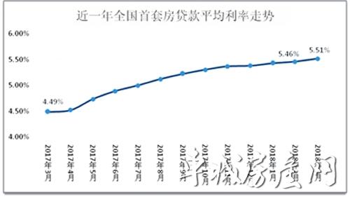 近一年全国首套房平均贷款利率走势