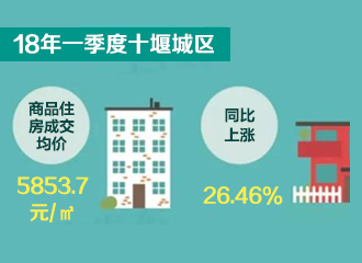 2018年一季度十堰城区商品住房成交均价5853.7元/㎡同比上涨26.46%
