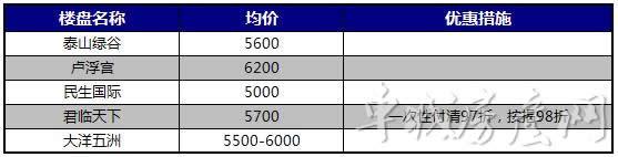 重庆路、天津路、浙江路、汉江路在售楼盘报价<br>