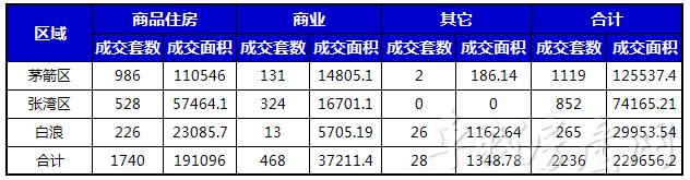 2018年6月十堰主城区各区域新房成交统计表