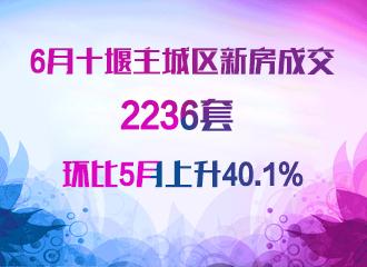 6月十堰主城区新房成交2236套环比5月上升40.1%