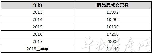 2014年-2018年上半年历年十堰主城区新建商品房成交套数表<br>