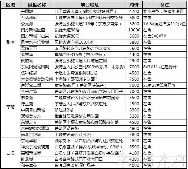 2018年7月十堰主城区在售楼盘项目一览表