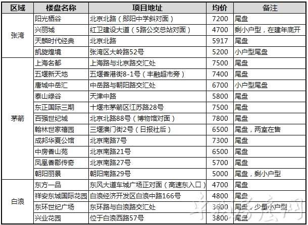 2018年7月十堰主城区尾盘项目一览表