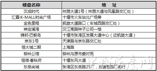 2018年7月十堰主城区在建楼盘项目一览表