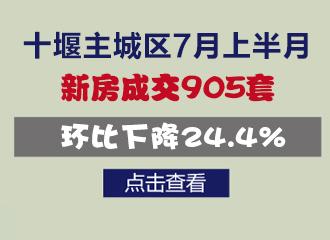 十堰主城区7月上半月新房成交905套环比下降24.4%