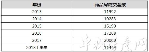 2013年-2018上半年十堰市历年商品房成交统计表