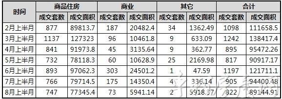 十堰主城区新建商品房2-8月上半月成交统计表