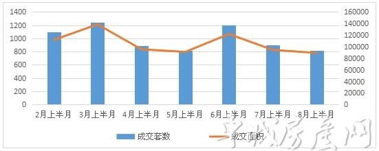 十堰主城区新建商品房2-8月上半月成交对比图