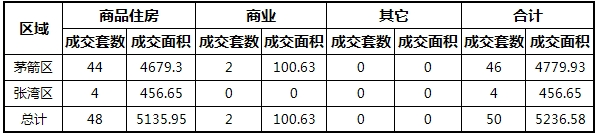 2018-9-9成交50套,成交面积5236.58㎡
