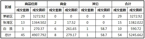 2018-9-17成交54套,成交面积5245.662㎡