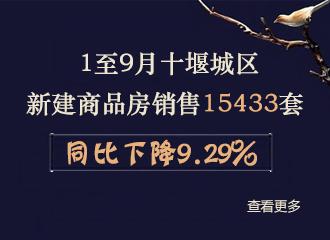 1至9月十堰城区新建商品房销售15433套同比下降9.29%