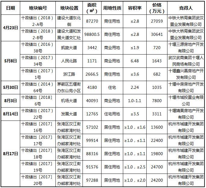 2018年1-10月十堰城区商住用地成交表