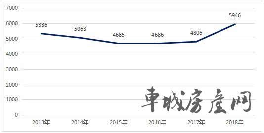 2013-2018十堰城区房价走势图
