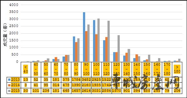2013-2015十堰城区新建商品住宅单套面积成交量分布图