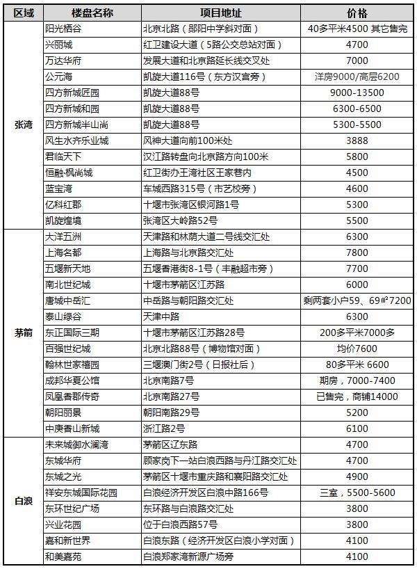 2018年12月十堰城区现房报价