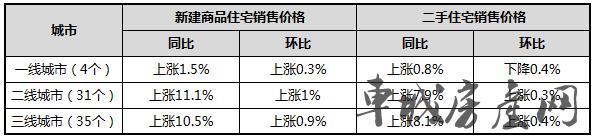 2018年11月70个大中城市商品房销售价格涨跌对比表