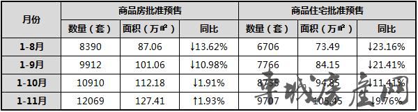 2018年1至11月十堰主城区新建商品房供应对比表