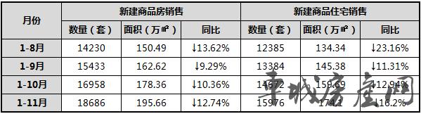 2018年1至11月十堰主城区新建商品房销售对比表