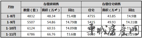2018年1至11月十堰主城区存量房销售对比表