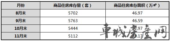 2018年1至11月十堰主城区新建商品房库存对比表