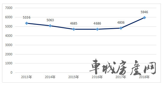 2013-2018十堰主城区新建商品住宅成交价格对比图