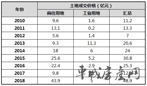 2010-2018十堰主城区土地成交信息表