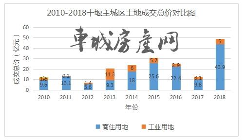 2010-2018十堰主城区土地成交总价对比图