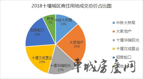 2018十堰主城区5大房企拿地价格对比图