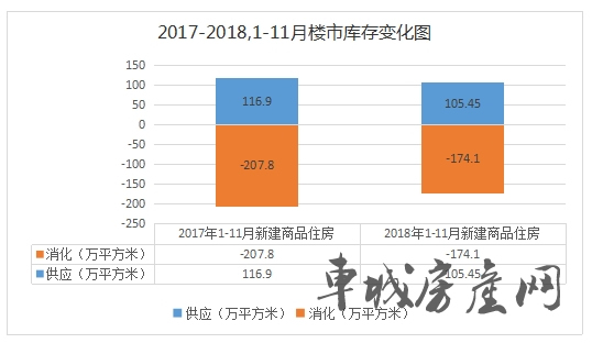 2017-2018,1-11月十堰楼市库存变化图