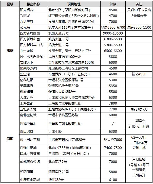 2019年1月十堰张湾、茅箭区在售现房报价