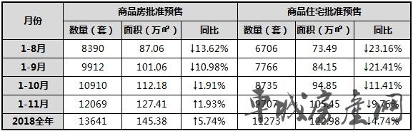 2018年十堰主城区新建商品房供应对比表
