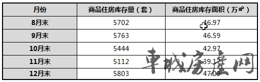 2018年十堰主城区新建商品房库存数量、面积对比表