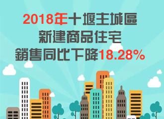 2018年十堰主城区新建商品住宅销售同比下降18.28%