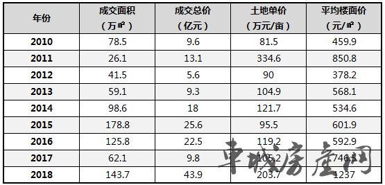 2010-2018年十堰城区商住用地成交统计表