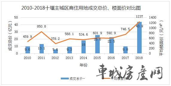 2010-2018年十堰城区商住用地成交统计表2