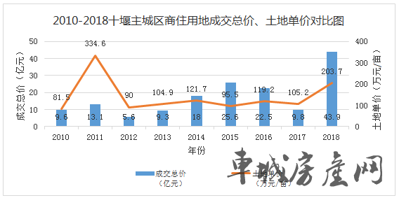 2010-2018年十堰城区商住用地成交统计表3