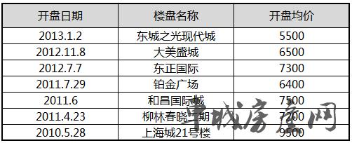 2010-2013年十堰城区部分楼盘开盘价格