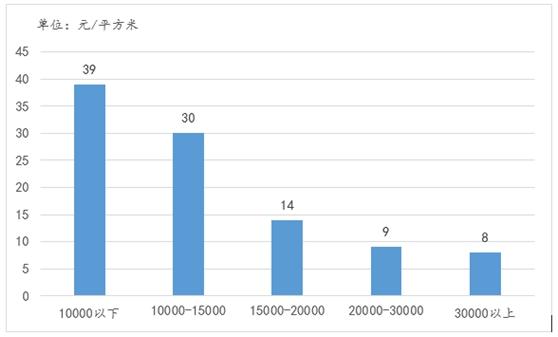 不同价格区间城市数量情况(个)