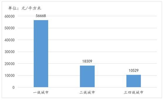 不同城市等级二手住宅挂牌均价情况(元/平方米)