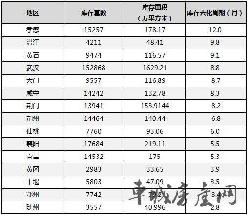 2018年湖北省新建商品住房库存一览表