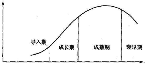 地产生命周期曲线