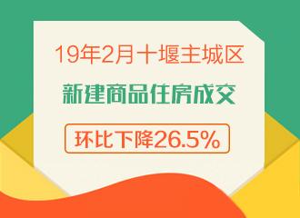 2019年2月十堰主城区新建商品住房成交环比下降26.5%